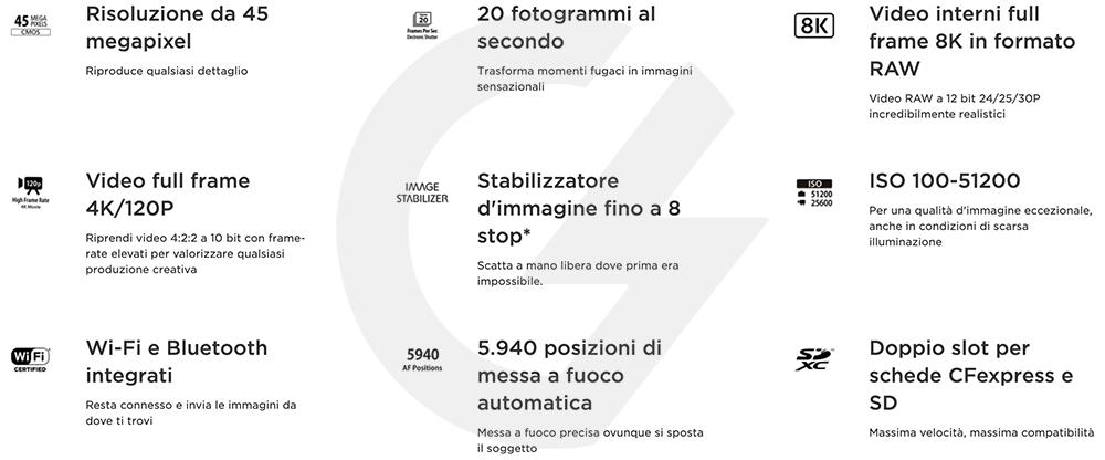 Infografica caratteristiche Canon EOS R5